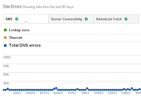 Site Errors Detailed Breakdown Added In Google Webmaster Tools